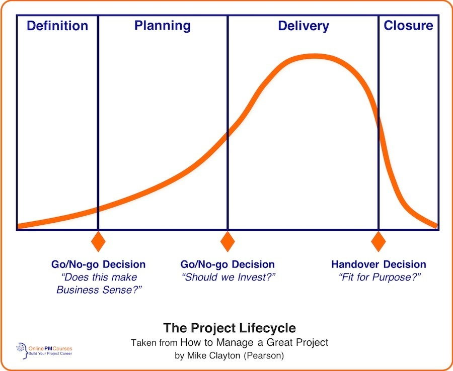 Project Lifecycle - OnlinePMCourses Model - Definition, Planning, Delivery, Closure