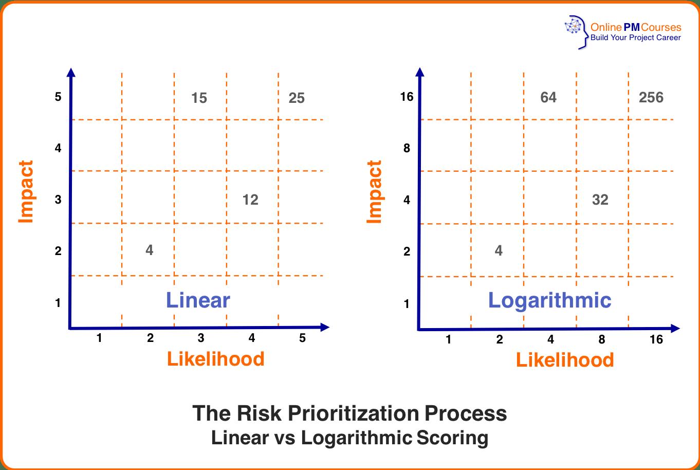 Risk Analysis - Risk Prioritization Process - Linear vs Logarithmis Scoring