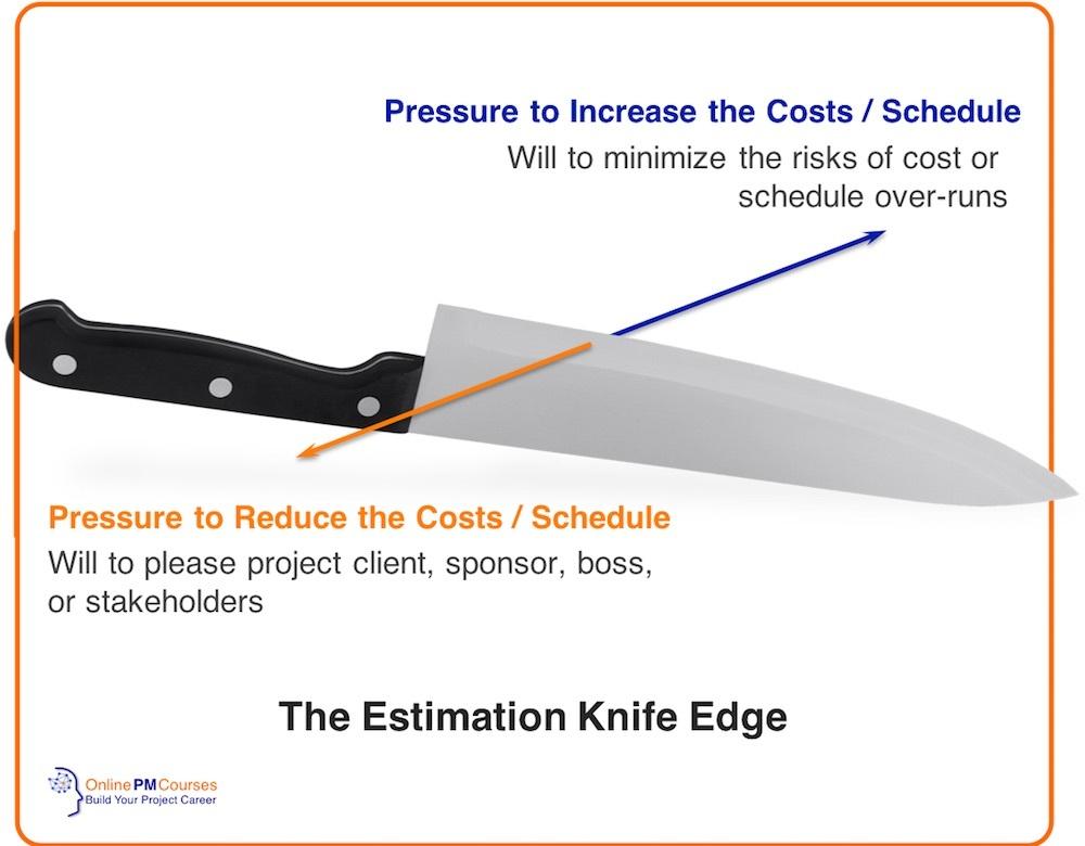 The Estimation Knife Edge