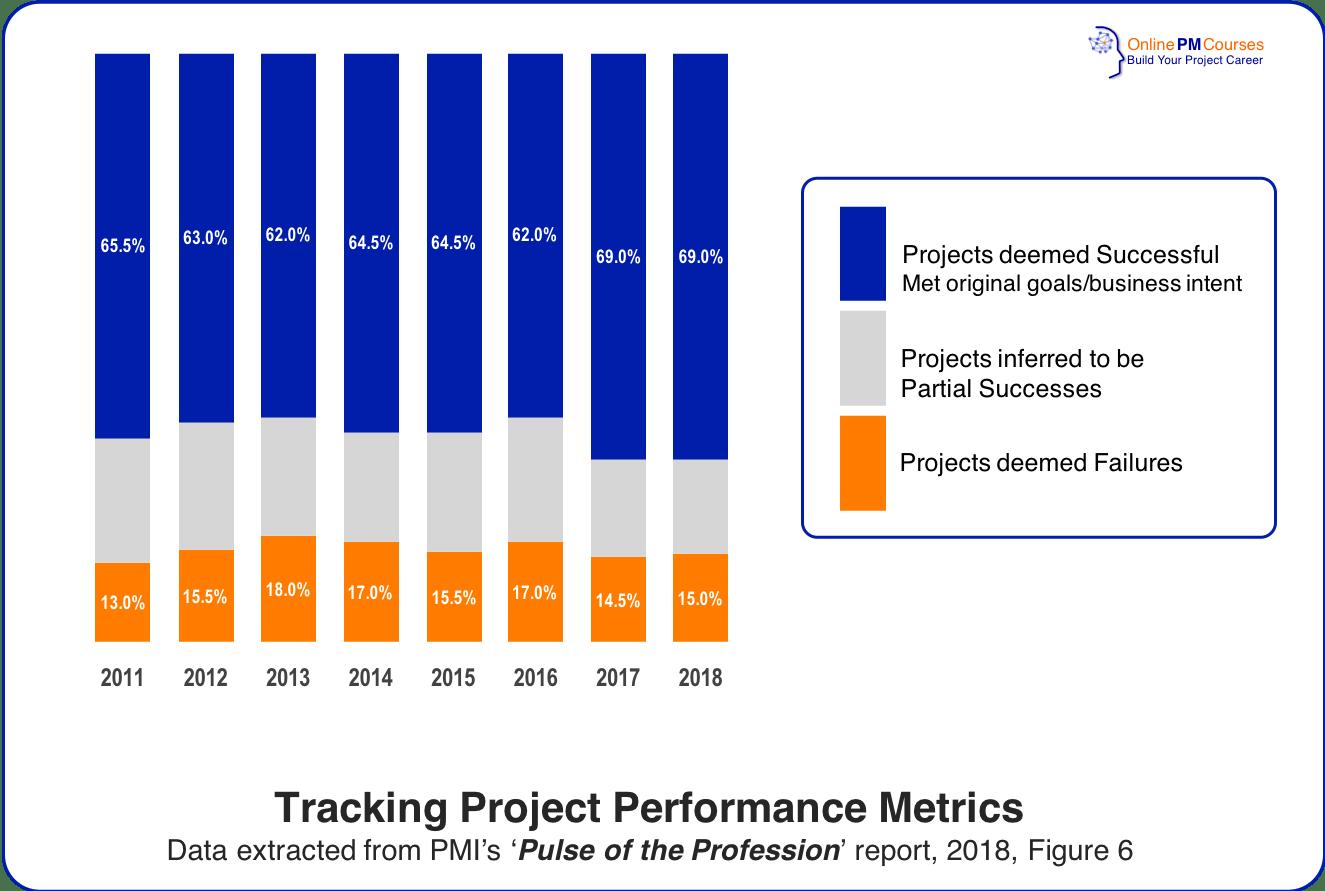 Tracking Project Performance Metrics