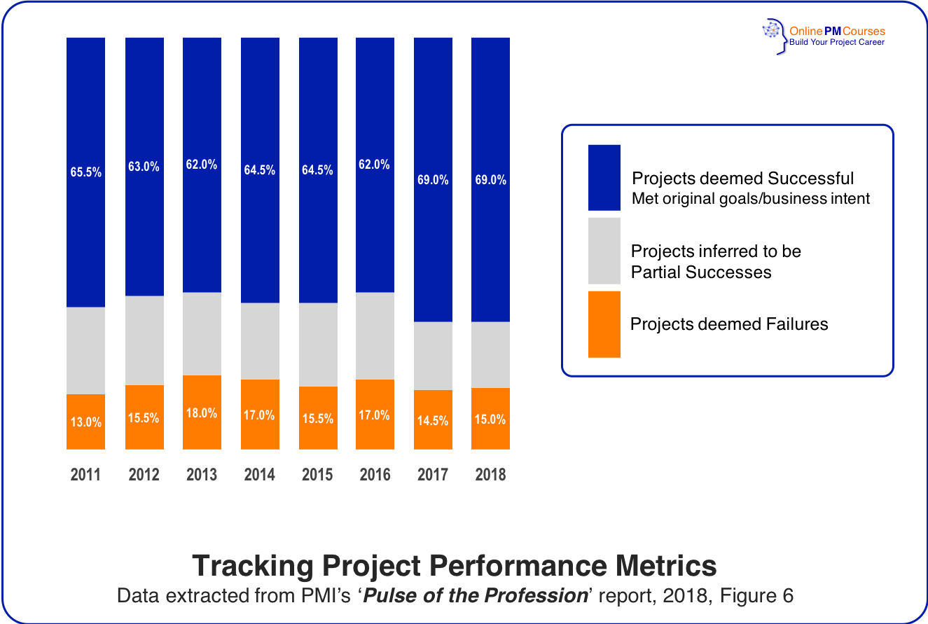 Tracking Project Performance Metrics