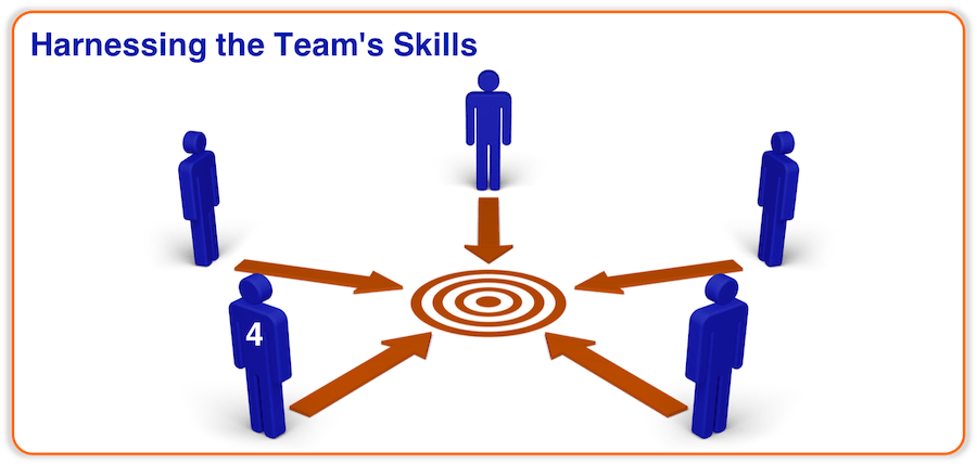 Effective Teamworking - Harnessing the Team's Skills