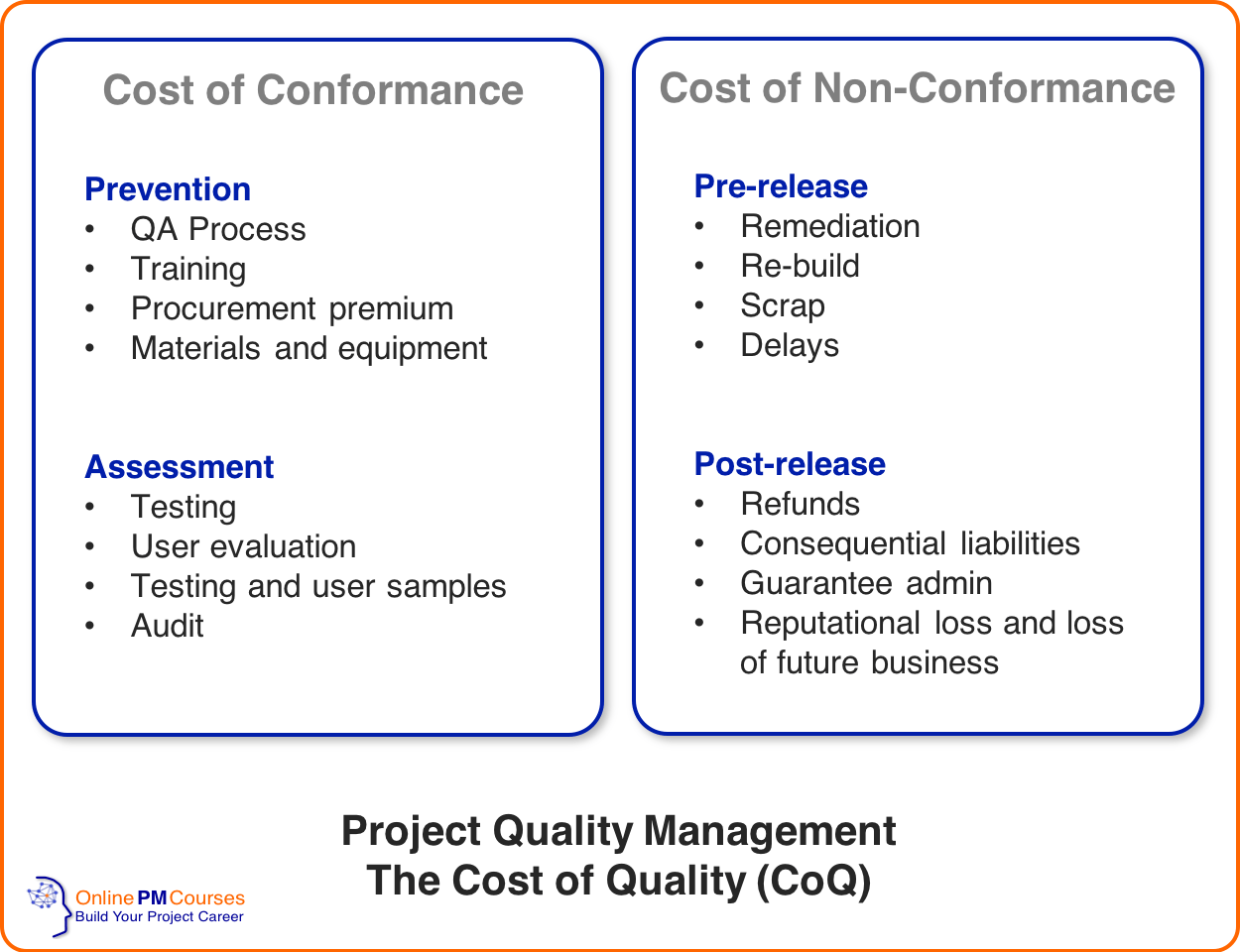 Project Quality Management - The Cost of Quality (CoQ)