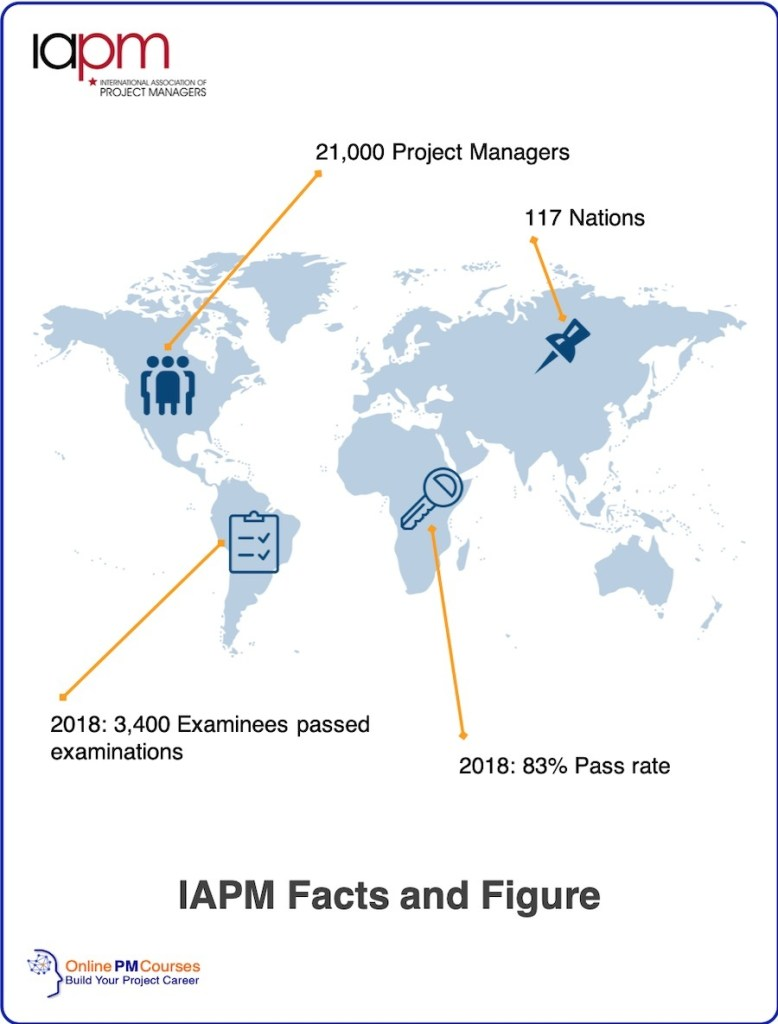 IAPM Facts & Figures