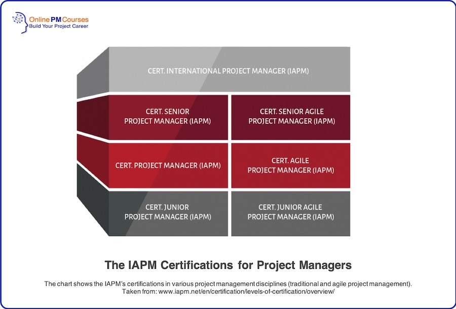 The IAPM Certifications for Project Managers