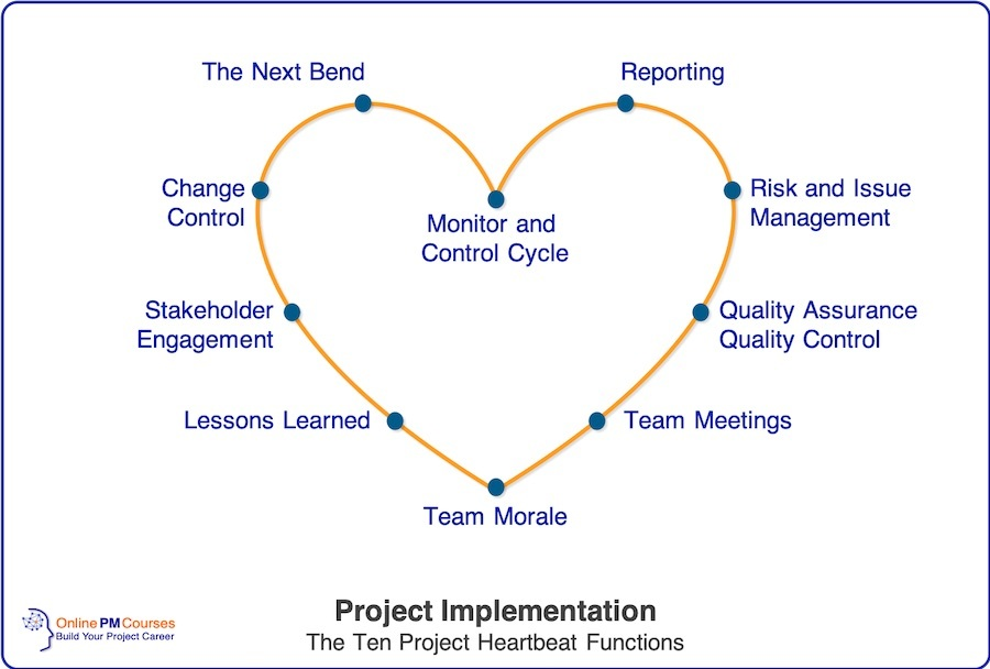 Project Implementation - The Ten Project Heartbeat Functions