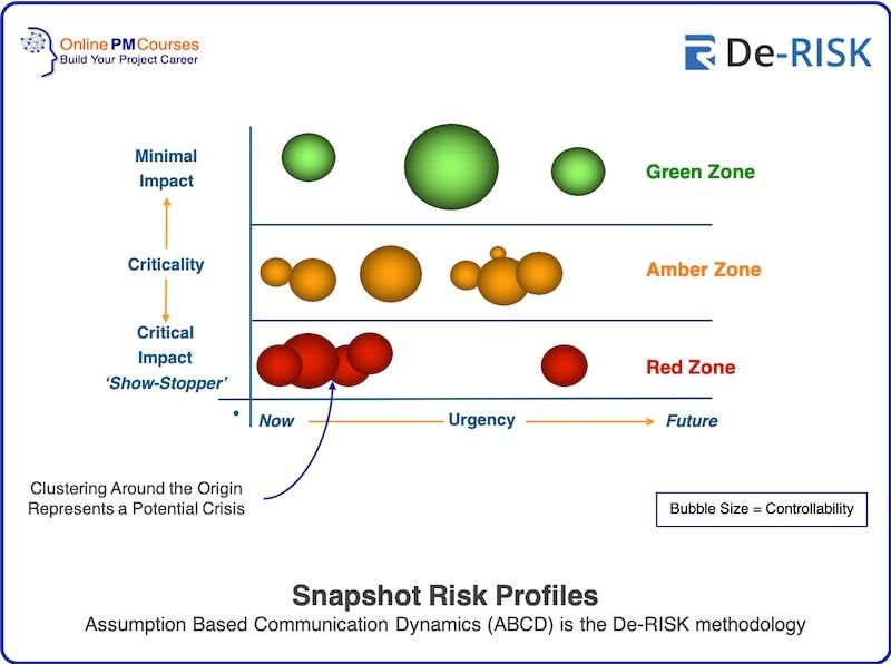 Snapshot Risk Profiles Assumption Based Communication Dynamics (ABCD) is the De-RISK methodology
