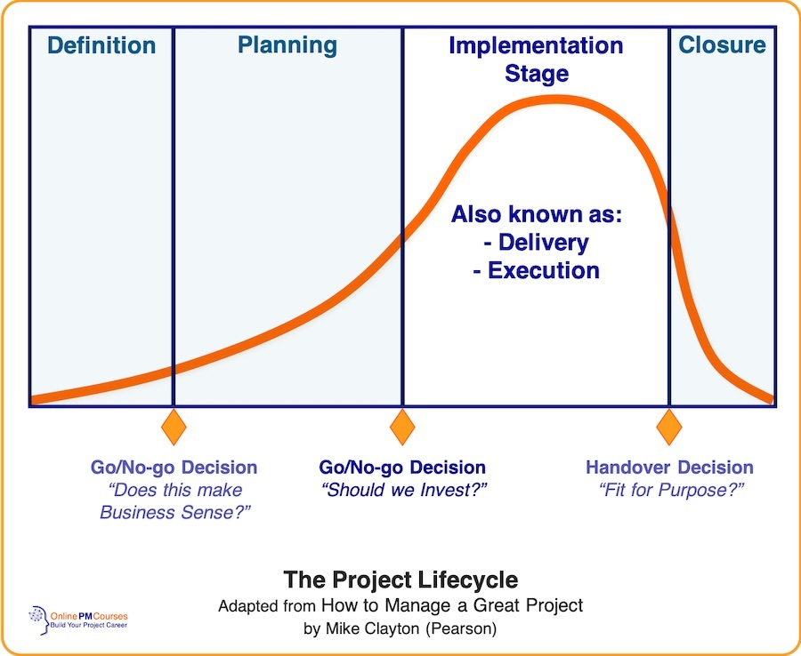 The Project Lifecycle - focusing on the Implementation Stage