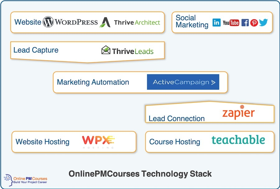 OnlinePMCourses Technology Stack
