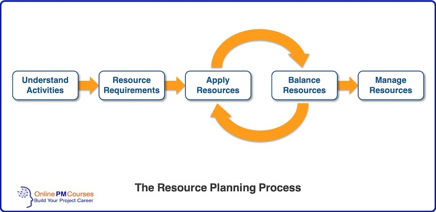 The Resource Planning Process