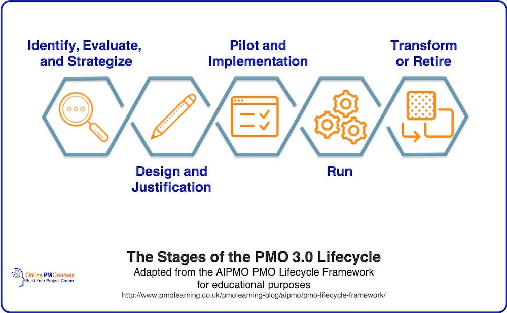 The Stages of the PMO 3.0 Lifecycle