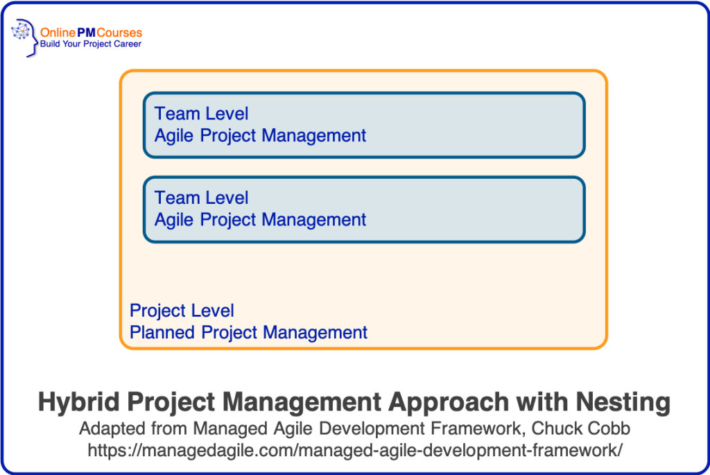 Hybrid Project Management Approach with Nesting