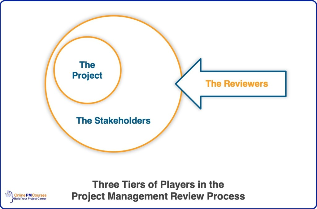 Three Tiers of Players - Project Management Review
