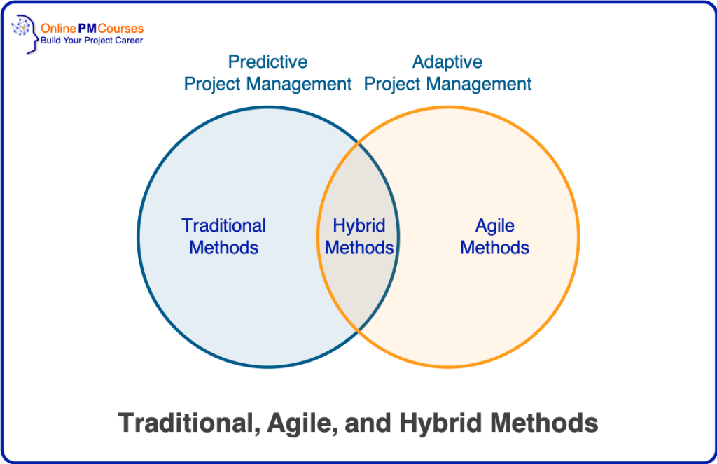 Traditional, Agile, and Hybrid Methods: Agile vs Waterfall