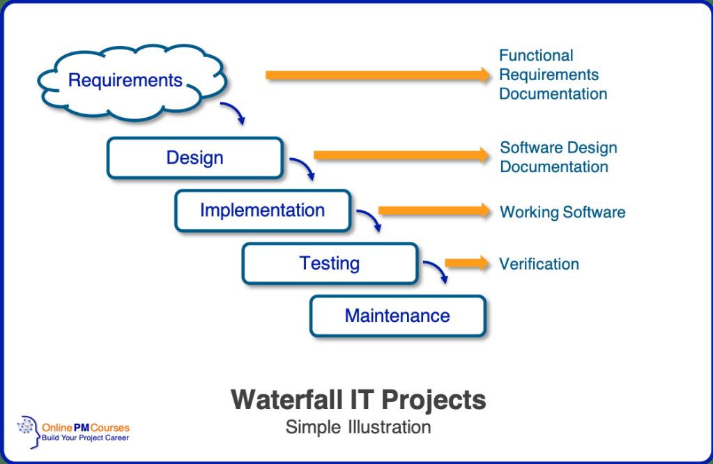 Waterfall IT Projects: Agile vs Waterfall