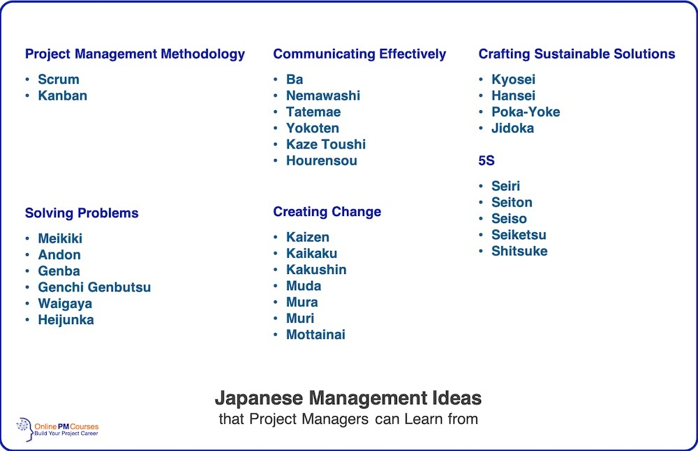 List of Japanese Management Ideas that Project Managers can Learn from