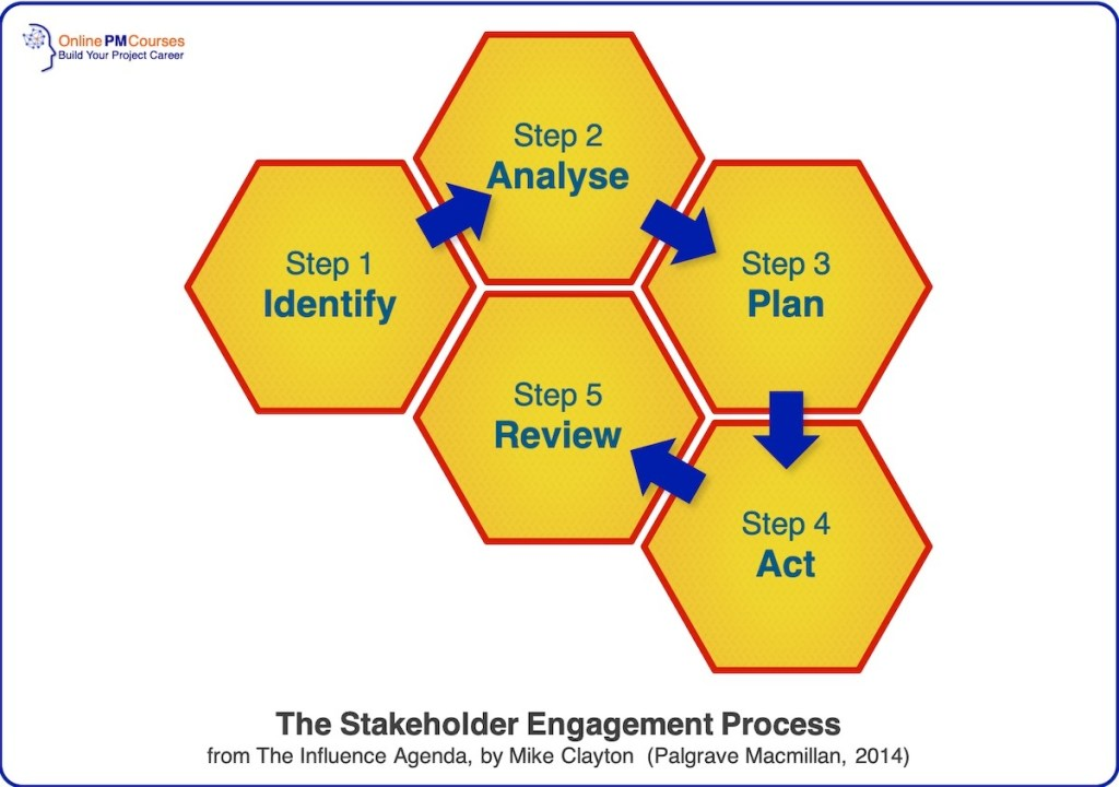 Stakeholder Leadership - Stakeholder Engagement Process