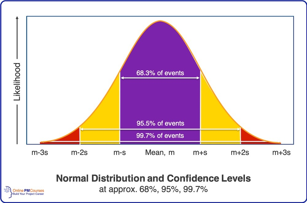 Normal Distribution and Confidence Levels