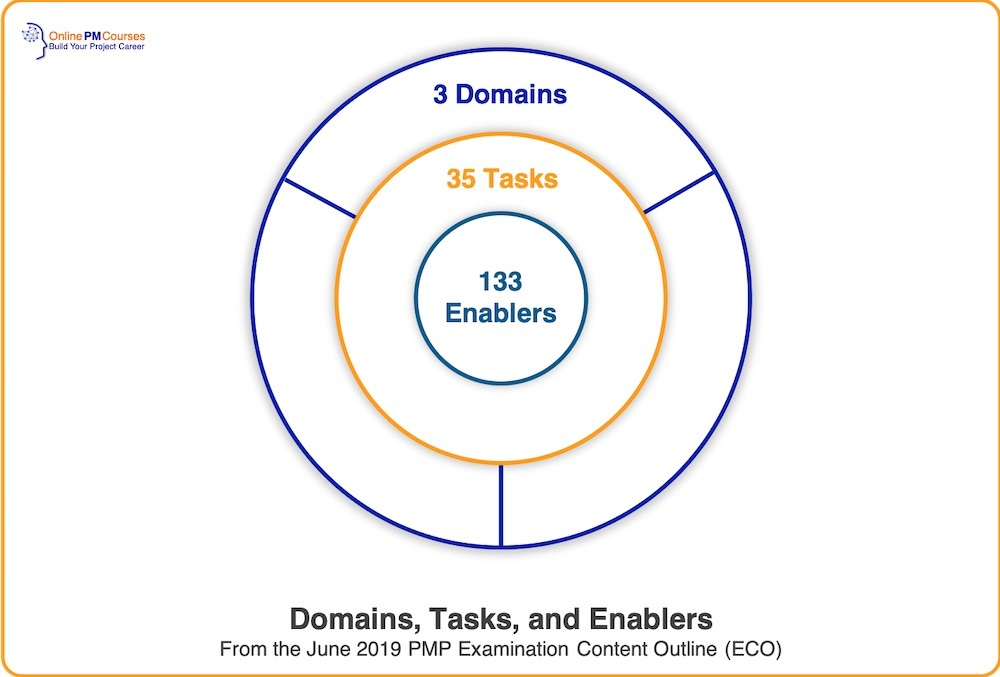 Domains, Tasks, Enablers - PMP ECO 2019