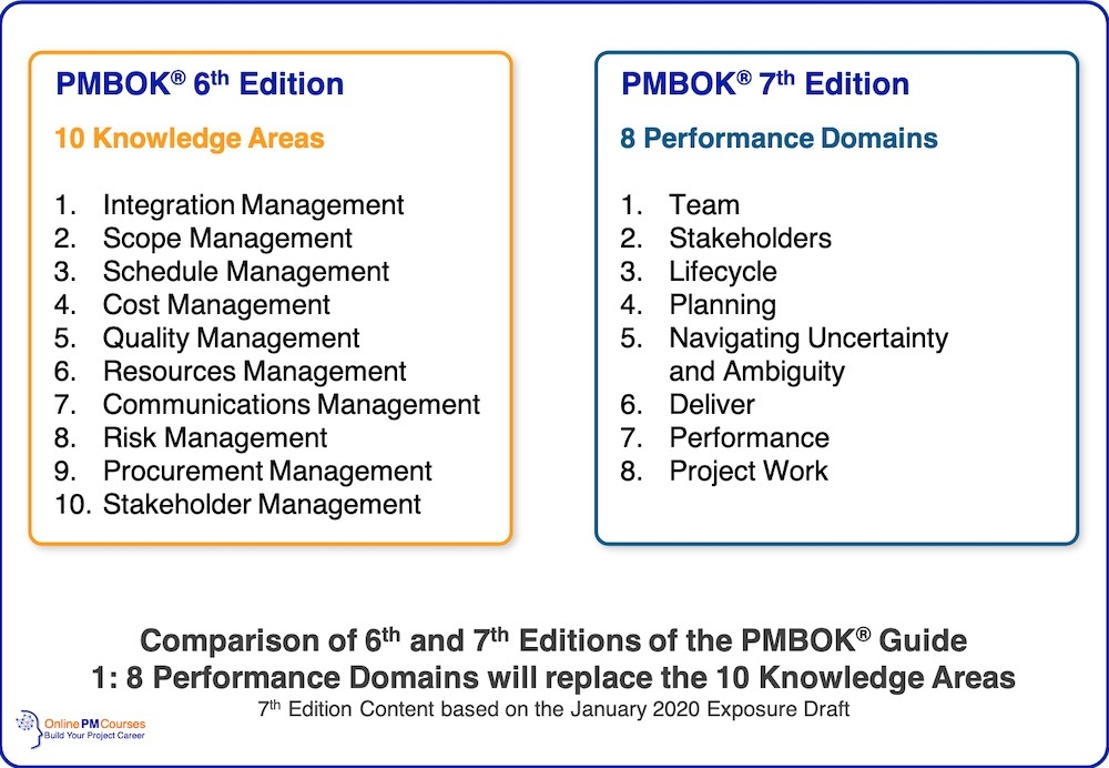 PMBOK Comparison - 6 & 7 - Performance Domains and Knowledge Areas
