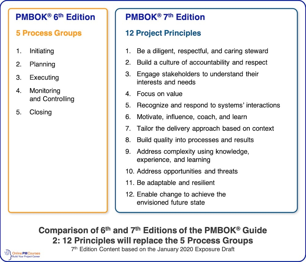 PMBOK Comparison - 6 & 7 - Principles and Process Groups