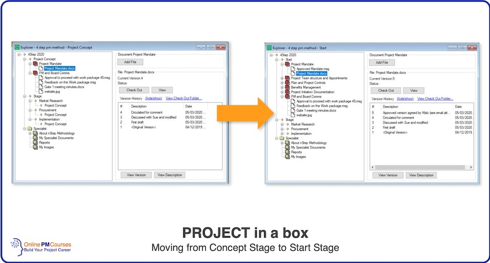 Project in a Box - Moving from Concept to Start