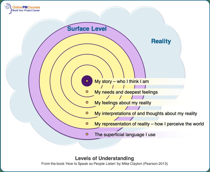 Effective Speaking - The Levels of Understanding