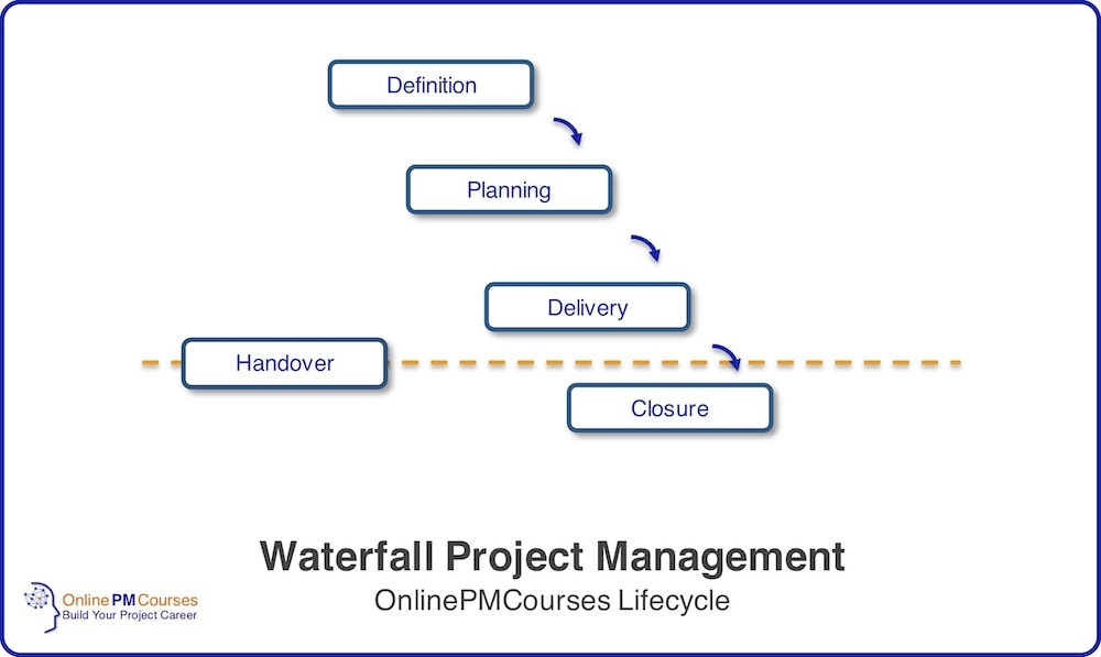 Waterfall Project Management - OnlinePMCourses Lifecycle Stages