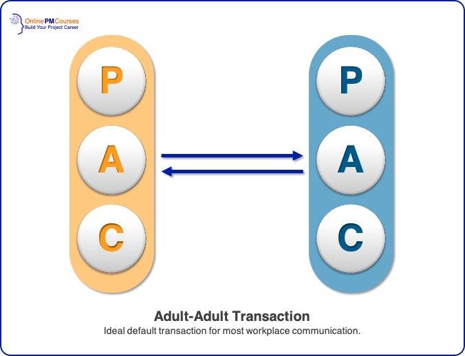 Transactional Analysis - Adult-Adult Transaction