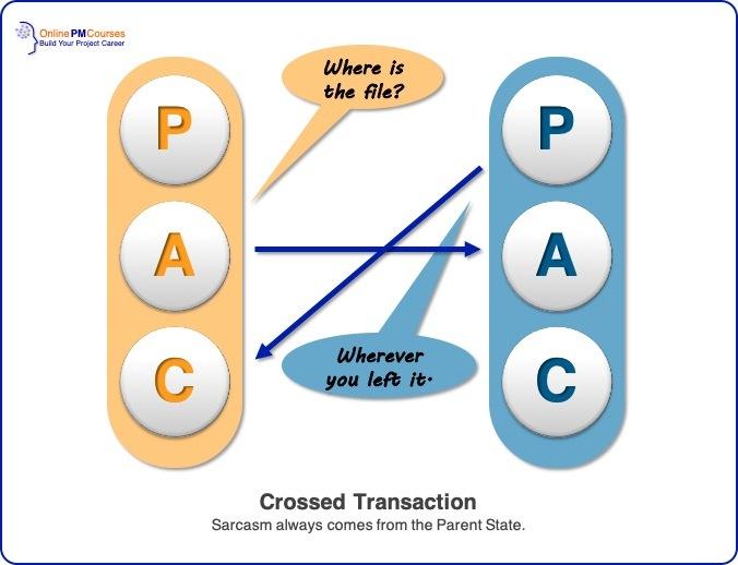 Transactional Analysis - Crossed Transaction