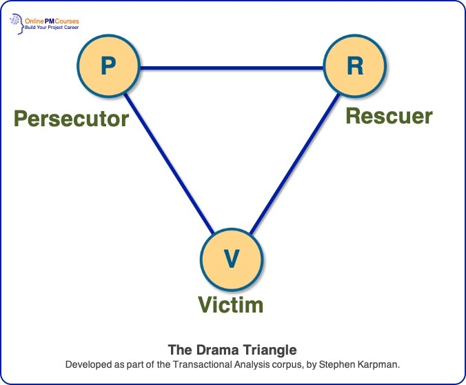 Transactional Analysis - Drama Triangle