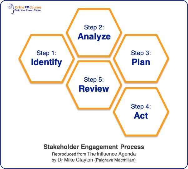 5-step Stakeholder Engagement Process