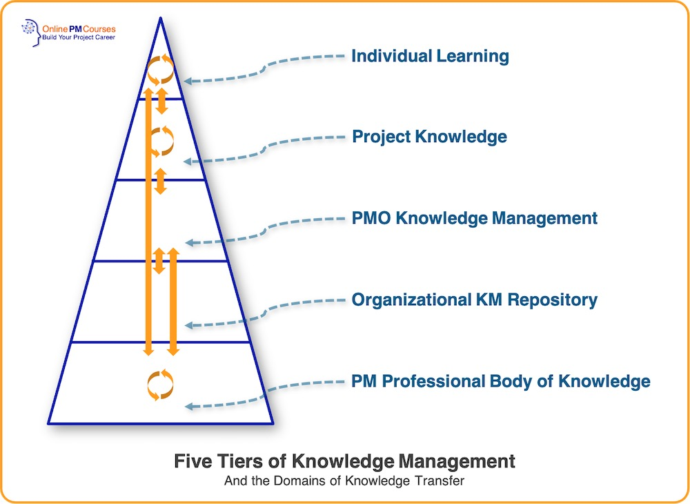 5 Tiers of Knowledge Management and the Domains of Knowledge Transfer