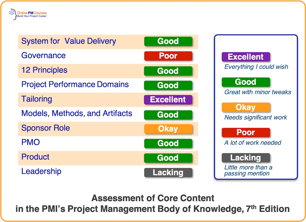 Assessment of Core Content of PMBOK 7