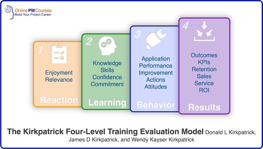 Kirkpatrick Four-Level Training Evaluation Model