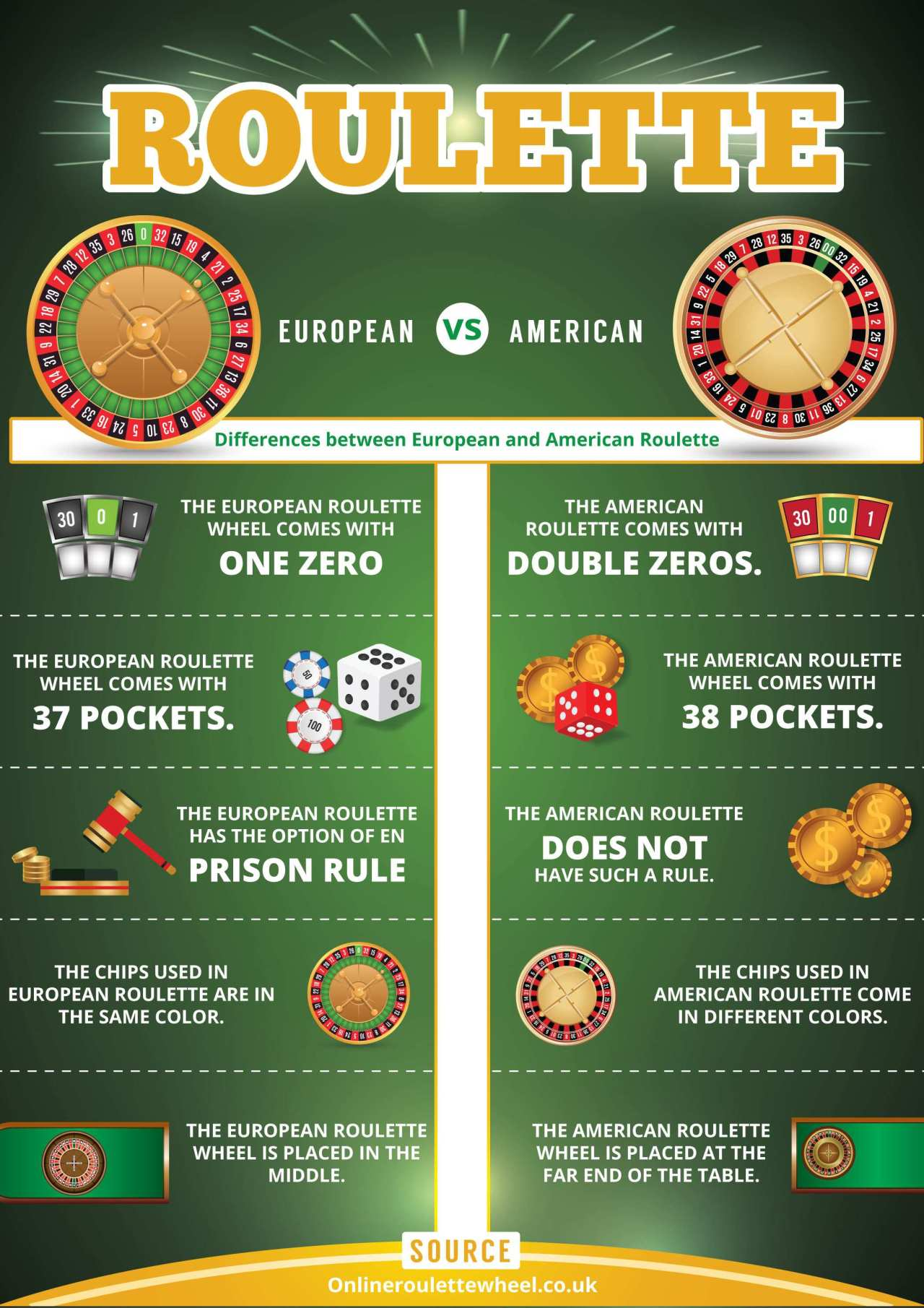American And European Roulette. What Is The Difference? 1