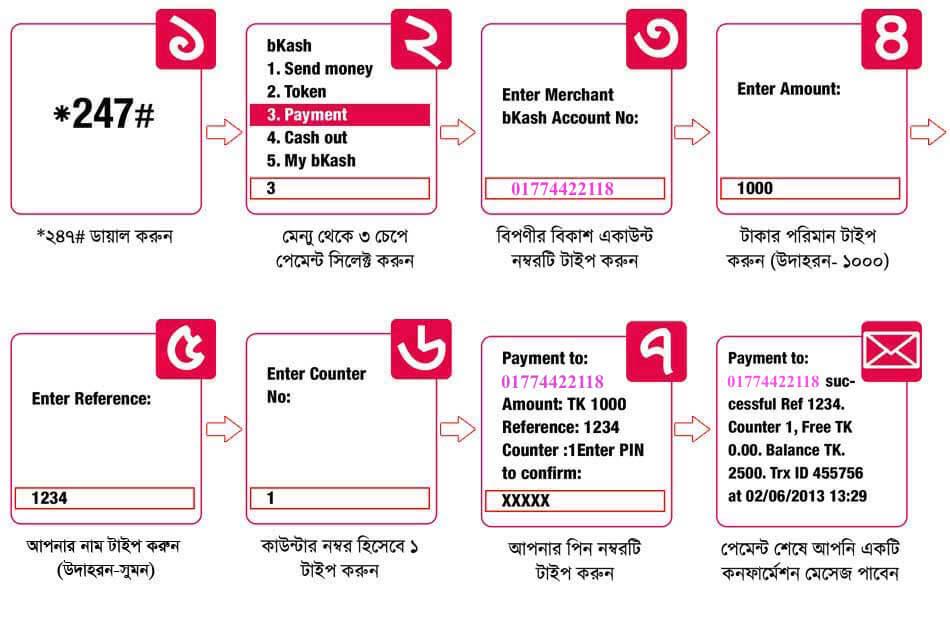 bKahs payment procedure