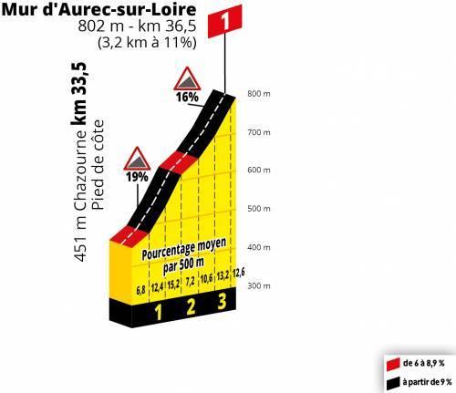Tour de France Stage 9 Preview