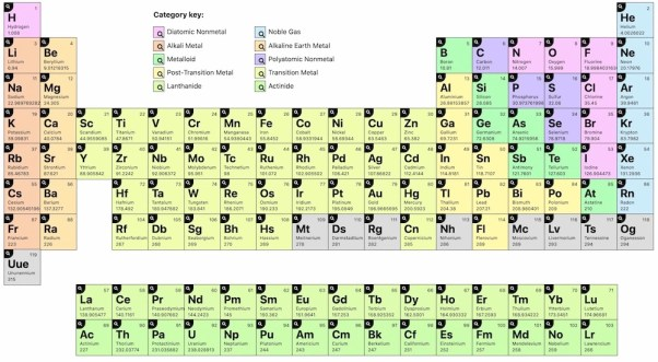 periodic table chart download
