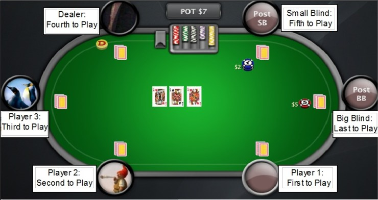 Poker Table Flop