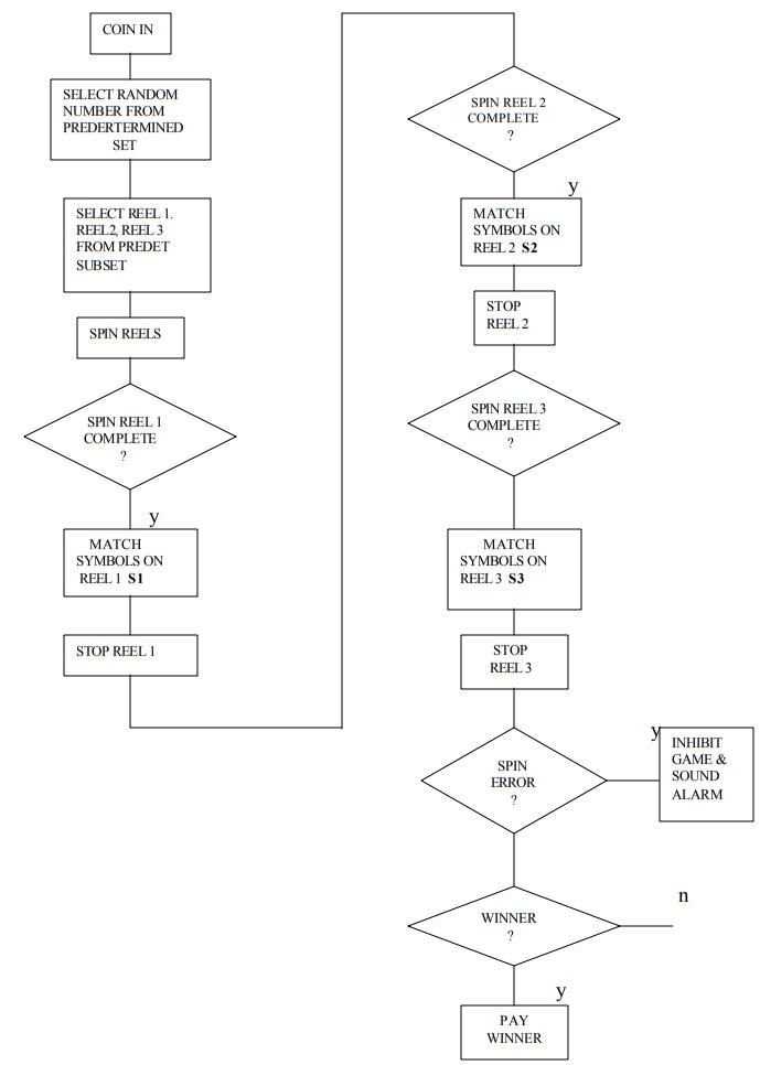 Diagram of Reel Selection