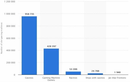 Number of slots worldwide