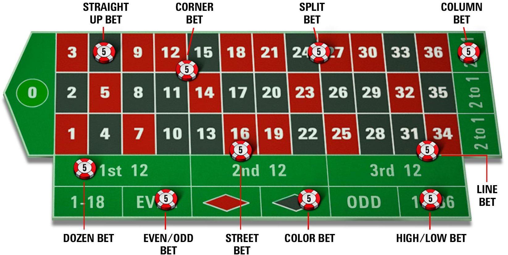 הימורים על שולחן הרולטה