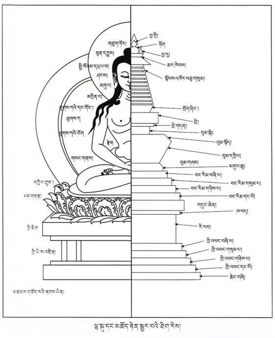 The symbolic meaning of the individual parts of a STUPA