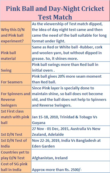 pink ball for day night cricket test match in India and the world