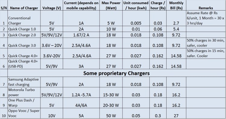 Mobile chargers of different types