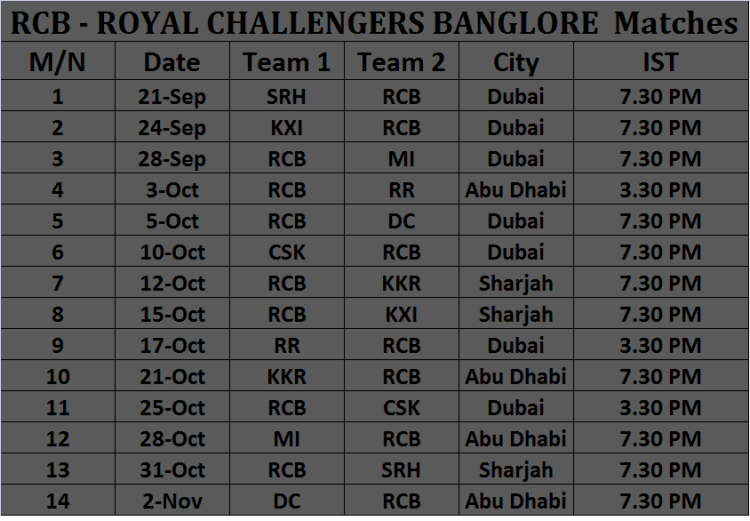 ROYAL CHALLENGERS BANGLORE Matches