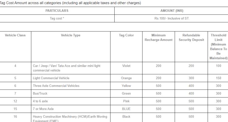 Karur Vyas bank Fastag charge, security deposit and minimum balance: