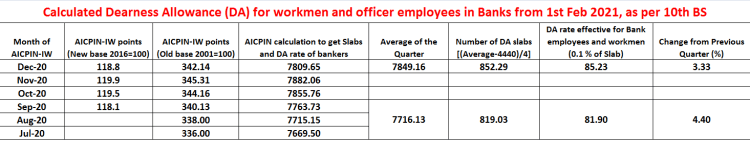 Calculated Dearness Allowance (DA) for workmen and officer employees in banks from 01.02.2021, as per 10th bipartite settlement