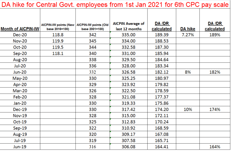 DA hike for Central Govt. employees from 1st Jan 2021 for 6th CPC pay scale